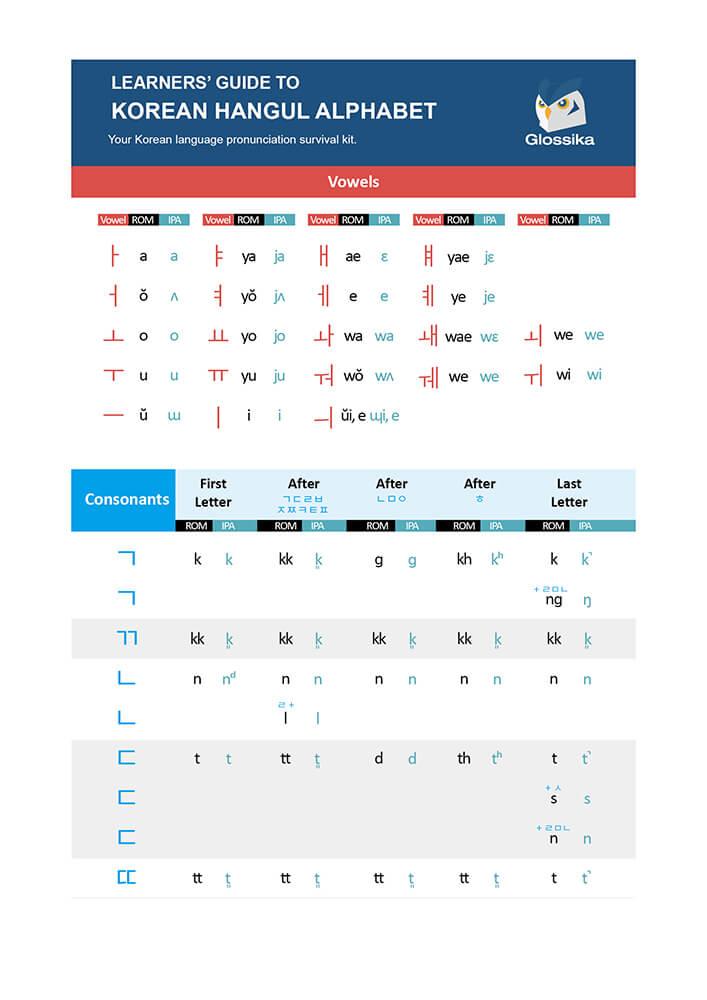 Guide Glossika de la prononciation et de la grammaire coréennes-2