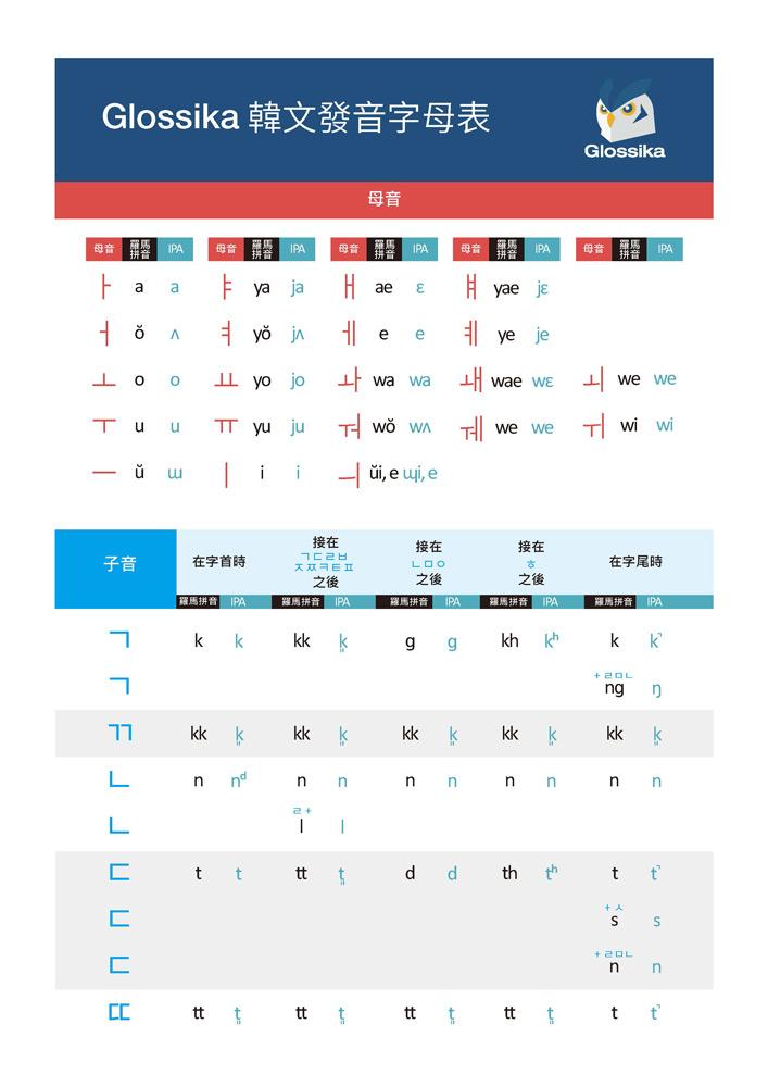 Glossika 韓文的語系和發音-3